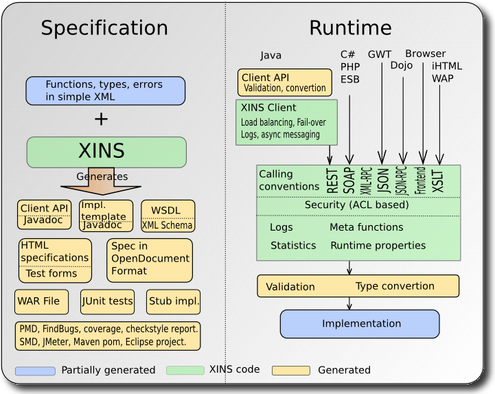 Schematic overview of XINS